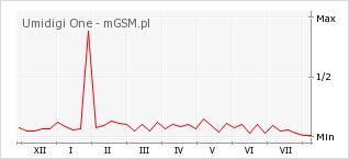 Wykres zmian popularności telefonu Umidigi One