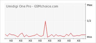 Popularity chart of Umidigi One Pro