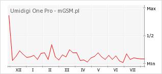 Wykres zmian popularności telefonu Umidigi One Pro