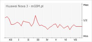 Wykres zmian popularności telefonu Huawei Nova 3