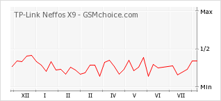 Popularity chart of TP-Link Neffos X9