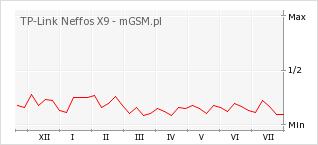 Wykres zmian popularności telefonu TP-Link Neffos X9