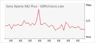 Popularity chart of Sony Xperia XA2 Plus