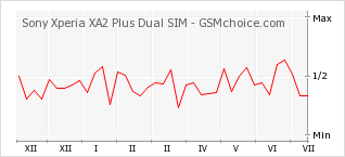 Popularity chart of Sony Xperia XA2 Plus Dual SIM