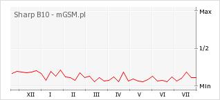 Wykres zmian popularności telefonu Sharp B10