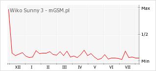 Wykres zmian popularności telefonu Wiko Sunny 3