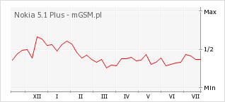 Wykres zmian popularności telefonu Nokia 5.1 Plus