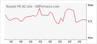 Popularity chart of Xiaomi Mi A2 Lite