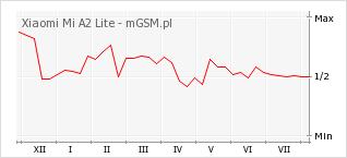 Wykres zmian popularności telefonu Xiaomi Mi A2 Lite