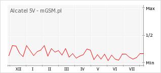 Wykres zmian popularności telefonu Alcatel 5V