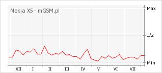 Wykres zmian popularności telefonu Nokia X5