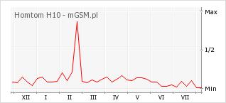 Wykres zmian popularności telefonu Homtom H10