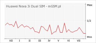 Wykres zmian popularności telefonu Huawei Nova 3i Dual SIM