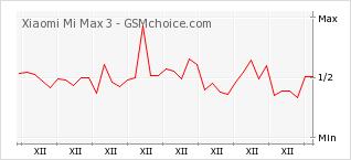 Popularity chart of Xiaomi Mi Max 3