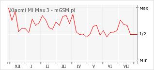Wykres zmian popularności telefonu Xiaomi Mi Max 3