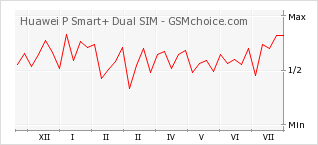 Popularity chart of Huawei P Smart+ Dual SIM