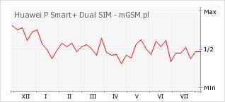 Wykres zmian popularności telefonu Huawei P Smart+ Dual SIM