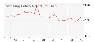 Wykres zmian popularności telefonu Samsung Galaxy Note 9