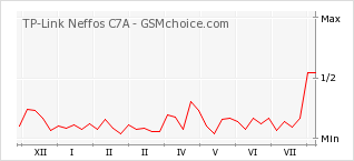Popularity chart of TP-Link Neffos C7A