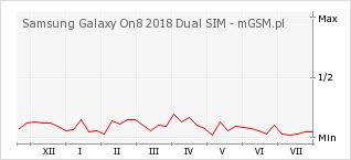 Wykres zmian popularności telefonu Samsung Galaxy On8 2018 Dual SIM