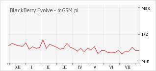 Wykres zmian popularności telefonu BlackBerry Evolve