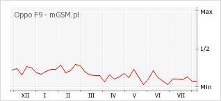 Wykres zmian popularności telefonu Oppo F9