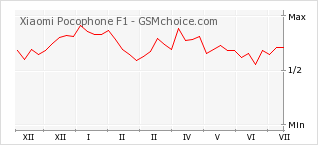 Popularity chart of Xiaomi Pocophone F1