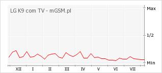 Wykres zmian popularności telefonu LG K9 com TV