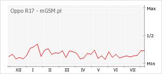 Wykres zmian popularności telefonu Oppo R17