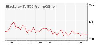 Wykres zmian popularności telefonu Blackview BV9500 Pro