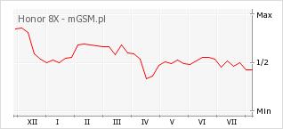 Wykres zmian popularności telefonu Honor 8X