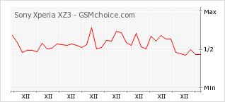 Popularity chart of Sony Xperia XZ3