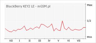 Wykres zmian popularności telefonu BlackBerry KEY2 LE