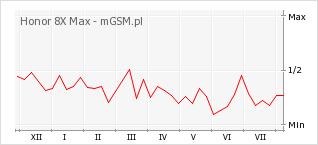 Wykres zmian popularności telefonu Honor 8X Max