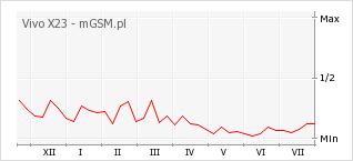 Wykres zmian popularności telefonu Vivo X23