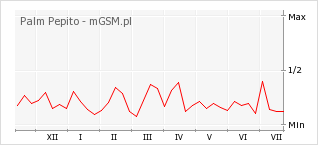 Wykres zmian popularności telefonu Palm Pepito