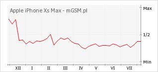 Wykres zmian popularności telefonu Apple iPhone Xs Max