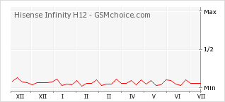 Popularity chart of Hisense Infinity H12