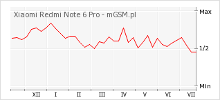 Wykres zmian popularności telefonu Xiaomi Redmi Note 6 Pro
