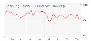Wykres zmian popularności telefonu Samsung Galaxy J6+ Dual SIM