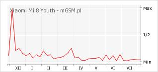 Wykres zmian popularności telefonu Xiaomi Mi 8 Youth