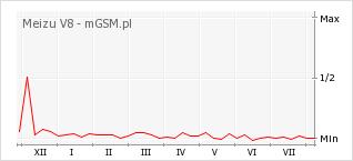 Wykres zmian popularności telefonu Meizu V8