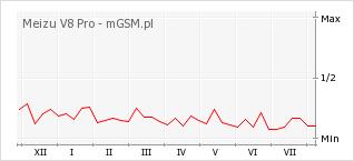 Wykres zmian popularności telefonu Meizu V8 Pro