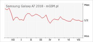 Wykres zmian popularności telefonu Samsung Galaxy A7 2018