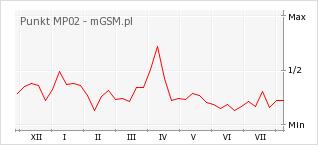 Wykres zmian popularności telefonu Punkt MP02