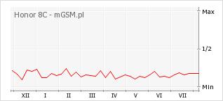 Wykres zmian popularności telefonu Honor 8C
