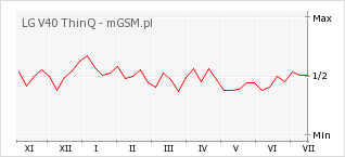 Wykres zmian popularności telefonu LG V40 ThinQ