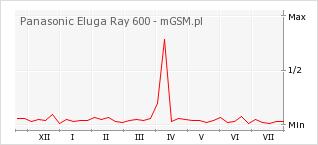 Wykres zmian popularności telefonu Panasonic Eluga Ray 600