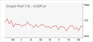 Wykres zmian popularności telefonu Google Pixel 3 XL