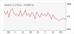 Wykres zmian popularności telefonu Nokia 3.1 Plus